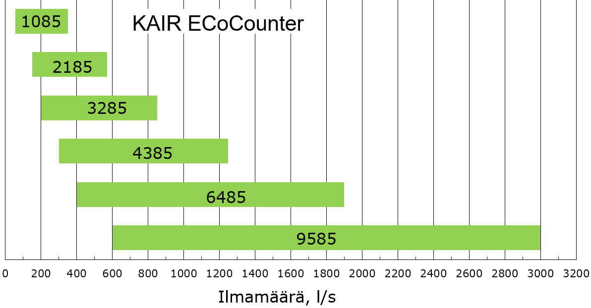 KAIR ECoCounter large